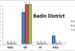 Sindh Assembly Badin District Graph of Political Parties MPA Seats Won in Elections 2002, 2008, 2013