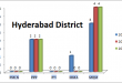 Sindh Assembly Hyderabad District Graph of Political Parties MPA Seats Won in Elections 2002, 2008, 2013