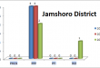 Sindh Assembly Jamshoro District Graph of Political Parties MPA Seats Won in Elections 2002, 2008, 2013