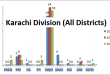 Sindh Assembly Karachi Districts Graph of Political Parties MPA Seats Won in Elections 2002, 2008, 2013