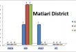 Sindh Assembly Matiari District Graph of Political Parties MPA Seats Won in Elections 2002, 2008, 2013