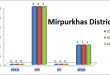 Sindh Assembly MirpurKhas District Graph of Political Parties MPA Seats Won in Elections 2002, 2008, 2013