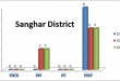 Sindh Assembly Sanghar District Graph of Political Parties MPA Seats Won in Elections 2002, 2008, 2013