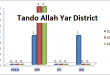 Sindh Assembly Tando Allah Yar District Graph of Political Parties MPA Seats Won in Elections 2002, 2008, 2013