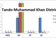 Sindh Assembly Tando Muhammad Khan District Graph of Political Parties MPA Seats Won in Elections 2002, 2008, 2013