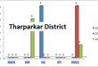 Sindh Assembly Tharparkar District Graph of Political Parties MPA Seats Won in Elections 2002, 2008, 2013