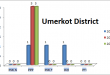 Sindh Assembly Umerkot District Graph of Political Parties MPA Seats Won in Elections 2002, 2008, 2013