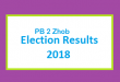 PB 2 Zhob Election Result 2018 - PMLN PTI PPP Candidate Votes Live Update