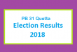 PB 31 Quetta Election Result 2018 - PMLN PTI PPP Candidate Votes Live Update