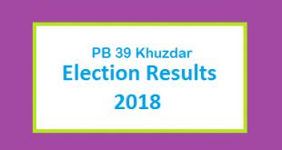PB 39 Khuzdar Election Result 2018 - PMLN PTI PPP Candidate Votes Live Update
