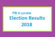 PB 4 Loralai Election Result 2018 - PMLN PTI PPP Candidate Votes Live Update