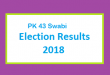 PK 43 Swabi Election Result 2018 - PMLN PTI PPP Candidate Votes Live Update