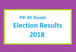 PK 45 Swabi Election Result 2018 - PMLN PTI PPP Candidate Votes Live Update