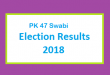 PK 47 Swabi Election Result 2018 - PMLN PTI PPP Candidate Votes Live Update