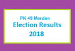 PK 49 Mardan Election Result 2018 - PMLN PTI PPP Candidate Votes Live Update