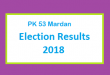 PK 53 Mardan Election Result 2018 - PMLN PTI PPP Candidate Votes Live Update