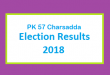 PK 57 Charsadda Election Result 2018 - PMLN PTI PPP Candidate Votes Live Update