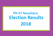 PK 61 Nowshera Election Result 2018 - PMLN PTI PPP Candidate Votes Live Update