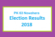 PK 63 Nowshera Election Result 2018 - PMLN PTI PPP Candidate Votes Live Update