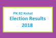PK 82 Kohat Election Result 2018 - PMLN PTI PPP Candidate Votes Live Update