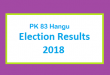 PK 83 Hangu Election Result 2018 - PMLN PTI PPP Candidate Votes Live Update
