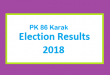 PK 86 Karak Election Result 2018 - PMLN PTI PPP Candidate Votes Live Update