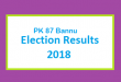 PK 87 Bannu Election Result 2018 - PMLN PTI PPP Candidate Votes Live Update