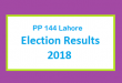 PP 144 Lahore Election Result 2018 - PMLN PTI PPP Candidate Votes Live Update