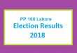 PP 160 Lahore Election Result 2018 - PMLN PTI PPP Candidate Votes Live Update