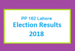 PP 162 Lahore Election Result 2018 - PMLN PTI PPP Candidate Votes Live Update