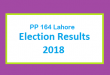 PP 164 Lahore Election Result 2018 - PMLN PTI PPP Candidate Votes Live Update