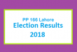 PP 166 Lahore Election Result 2018 - PMLN PTI PPP Candidate Votes Live Update