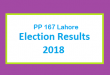 PP 167 Lahore Election Result 2018 - PMLN PTI PPP Candidate Votes Live Update