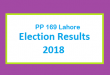 PP 169 Lahore Election Result 2018 - PMLN PTI PPP Candidate Votes Live Update