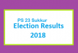 PS 23 Sukkur Election Result 2018 - PMLN PTI PPP Candidate Votes Live Update