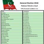 PTI KPK Assembly Candidates Ticket Holders List PK-1 Chitral to PK-28 Battagram. Swat, Upper Dir, Lower Dir, Malakand, Buner, Shangla