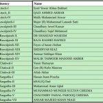 PTI Punjab Assembly Candidates Ticket Holders List PP-1 Attock to PP-78 Sargodha, Rawalpindi, Chakwal