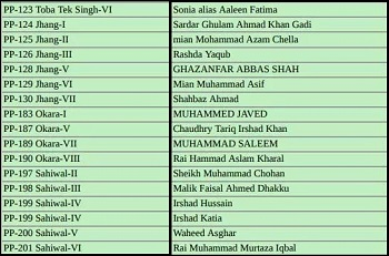 PTI Punjab Assembly Candidates / Ticket Holders List