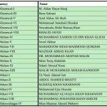 PTI Punjab Assembly Candidates Ticket Holders List PP-203 Khanewal to PP-240 Bahawalnagar, Multan, Vehari