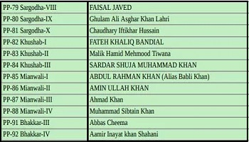 PTI Punjab Assembly Candidates / Ticket Holders List Election 2018