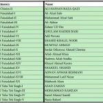 PTI Punjab Assembly Candidates Ticket Holders List PP-94 Chiniot to to PP-122 Toba Tek Singh, Faisalabad District all MPA Seats