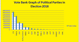 Election 2018 - Votes Received by Political Parties in National Assembly - Graph