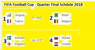 FIFA Football Cup Quarter Final Matches Schedule 2018