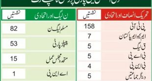 National Assembly Party Position after Women and Minority Reserved Seats List Notification Issued by ECP