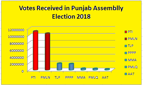 Punjab Assembly Election 2018 Statistics - Parties Vote Bank Detail - PTI, PMLN, PPP, TLP, MMA Graphical Representation