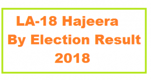 LA 18 Hajeera Poonch AJK By Election Result 2018 - Votes of PMLN, PPP and PTI Candidates dated 21 Oct Sunday