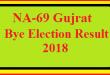 NA-69 Gujrat By Election Result 2018 Live Detail Update Online