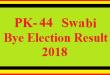 PK-44 Swabi By Election Result 2018 Live Detail Update Online