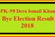 PK-99 Dera Islmail Khan By Election Result 2018 Live Detail Update Online
