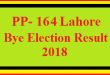 PP-164 Lahore By Election Result 2018 Live Detail Update Online